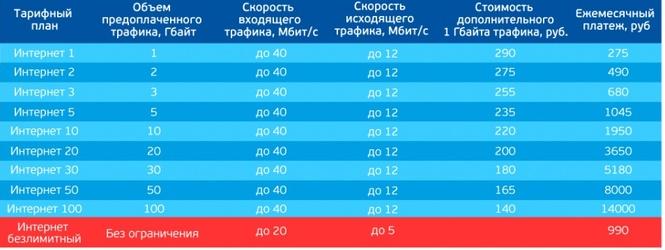 Н-НН словах спутниковый интернет триколор тарифы 2017безлимит центральная районная